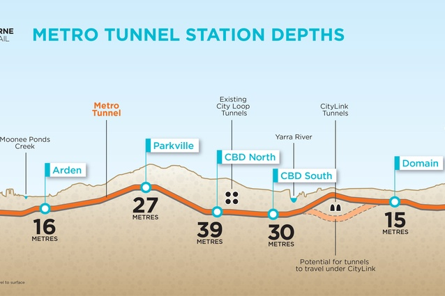 A diagram showing the various depths of each underground station.