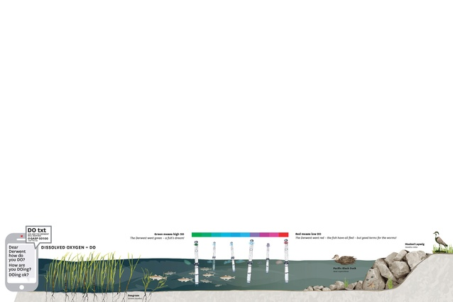 This diagram explains how light colour communicates the amount of dissolved oxygen present in the water system.