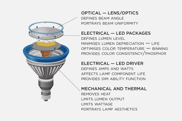 LED lighting technology in the UK essay assistance