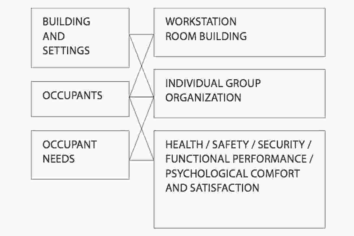 Building and Occupant Framework for Building Performance, Preiser, 1989.