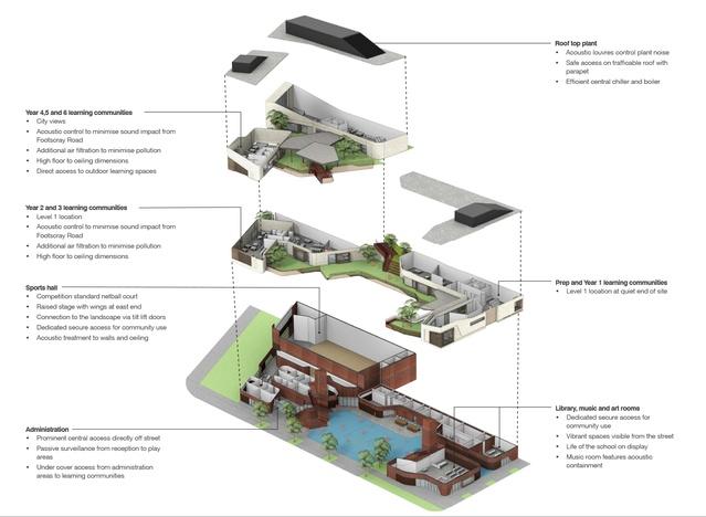 'Learning landscape': Designs revealed for Melbourne ...