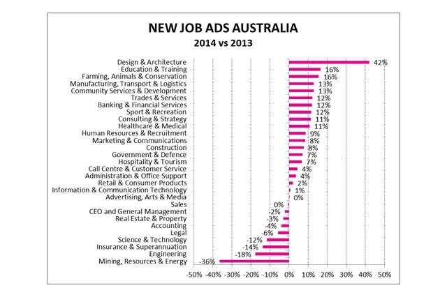 Architecture And Design Sector Leads Jobs Growth