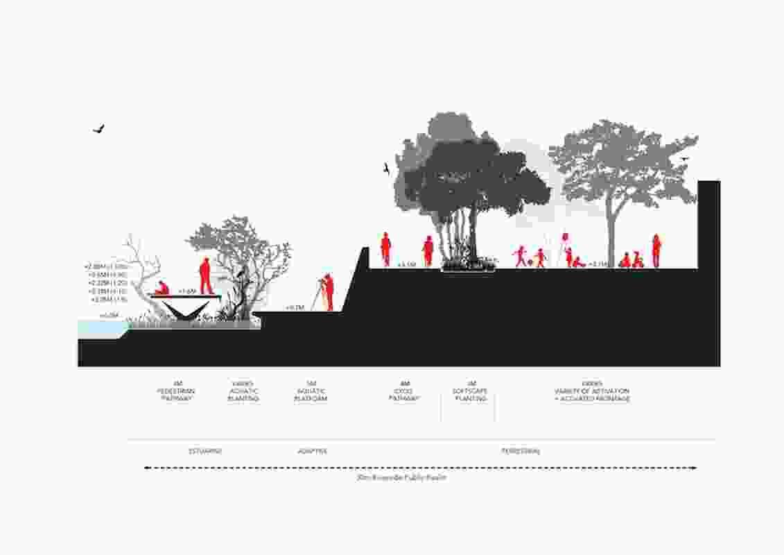 Maribyrnong Waterfront IWM by Realmstudios