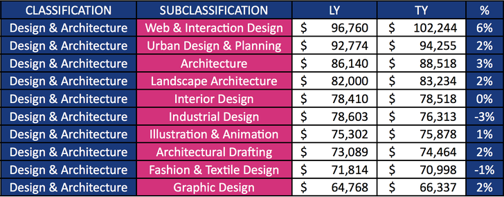 Average advertised salaries in the design and architecture sector.