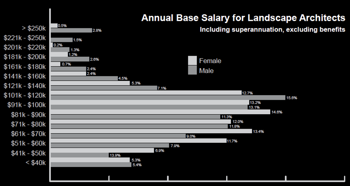 Men outnumber women in every salary bracket above $101,000, while the reverse is true for every salary bracket between $41,000 and $100,000.