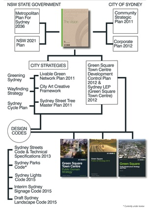 Green Square Town Centre by City of Sydney.