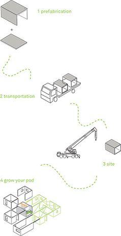 Flow diagram: prefabrication, transport, site, growing the pod.