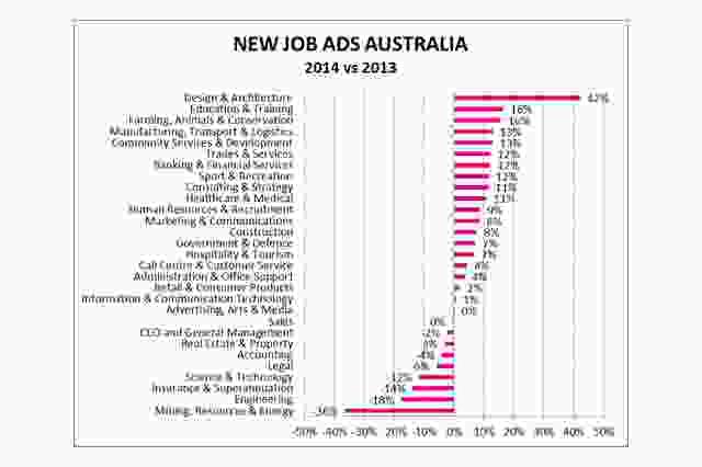 Trends in job advertisements by sector on the online jobs website Seek.