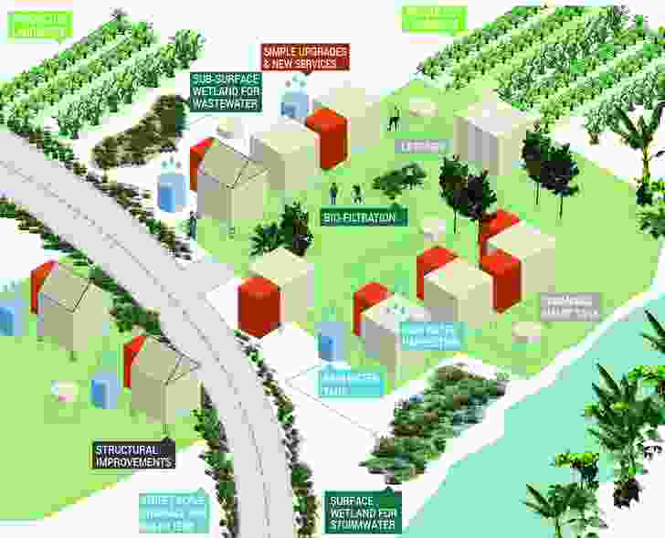 A diagram showing a new potential water management system for informal settlements.