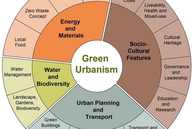 Steffen Lehmann's Green Urbanism wheel with indicators to measure sustainable design.
