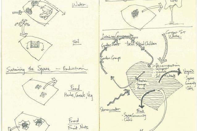 "Sketch which shows ""sustaining the garden, sustaining the square and sustaining the land."""