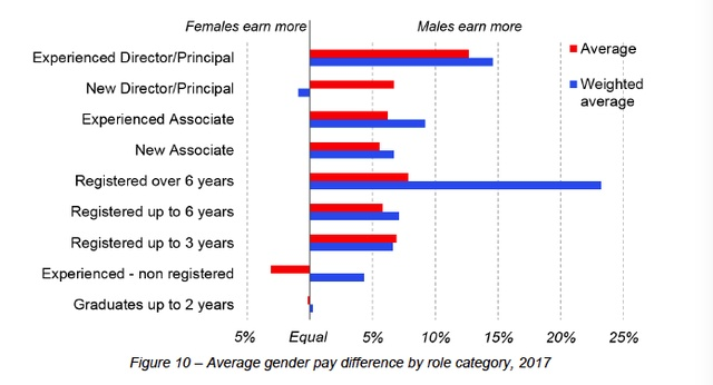 Table Demonstrating The Gap In Salaries Between Men And Women From Image Association Of Consulting Architects Australia ACA