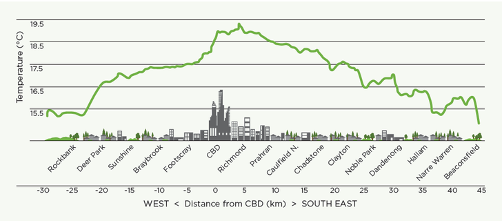 The urban heat island effect in Melbourne,  from the Victorian Centre for Climate Change Adaptation Research (VCCCAR).